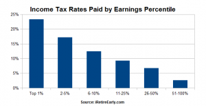 Tax Rates by Taxpayer Rank