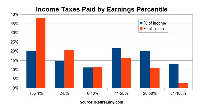 Taxes Paid by Top Earners